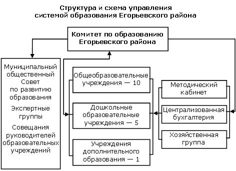 Схема управления самолета обратная связь